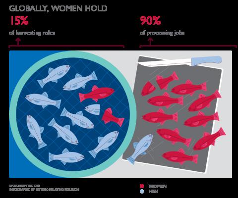 Fish-global